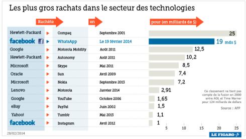 201408_rachats_technologie